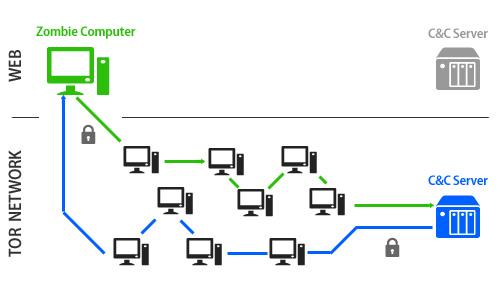 Durch den Einsatz des Tor-Netzwerkes, wird dies zukünftig aber deutlich ...