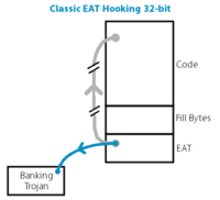 Figure: Classic EAT Hooking