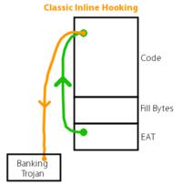 Figure: Classic Inline Hooking