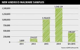 Les experts de sécurité G DATA ont identifié 440 267 nouveaux échantillons de malware Android au premier trimestre 2015.
