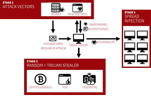 Diagram: Propagation stages of ransomware