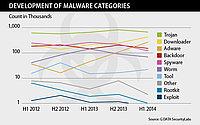 G DATA: Cada 8,6 segundos aparece un nuevo malware para entornos Windows