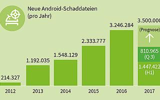 Android: Bedrohungslage verschärft sich