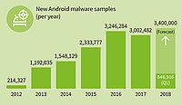 Android: ¡Nuevo malware cada 10 segundos!