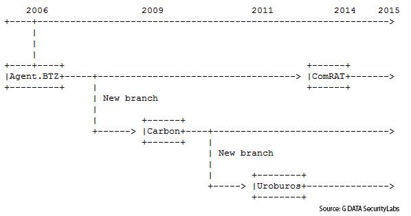Chronolgie G DATA : d'Agent.BTZ à Uroburos, en passant par Carbon
