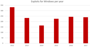Number of Exploits in Exploit-DB per year