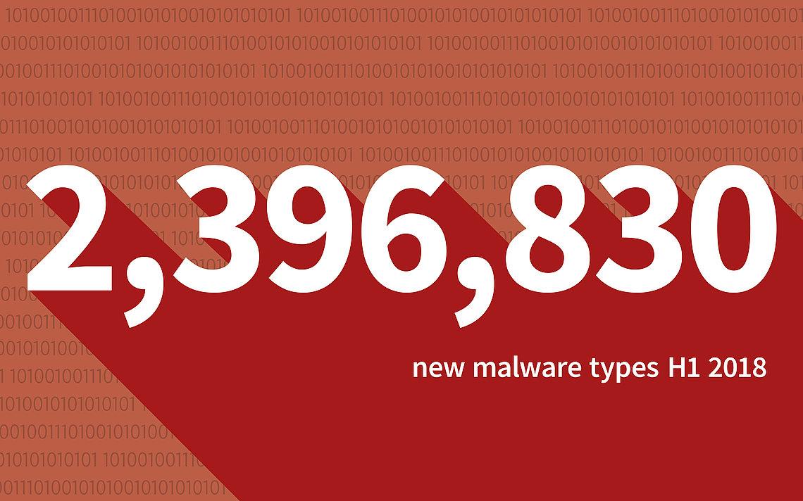 G DATA identified 2.396.830 malwaretypes in the first half of 2018