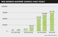 G DATA forecast for 2015: Focus on multi-target malware and spyware