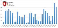 Les escroqueries au support, 5ème menace la plus fréquente au mois de juillet