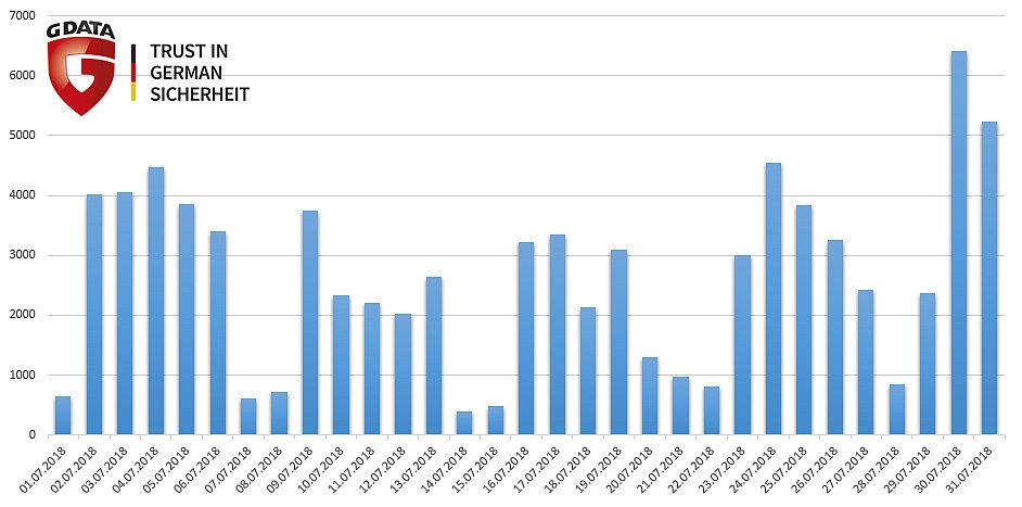 Statistiques G DATA sur les scams