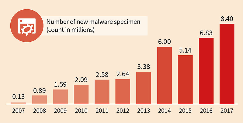 Number of new malware specimen for 2007 to 2017