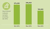 G DATA: Más de 2,3 millones de nuevas amenazas para Android en 2015
