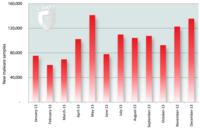 G DATA registra 1,2 millones de programas maliciosos para Android en 2013