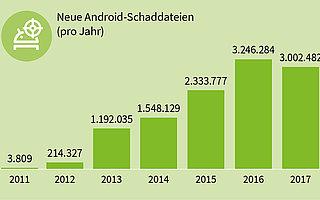 Jede Stunde rund 343 neue Android-Schadprogramme in 2017