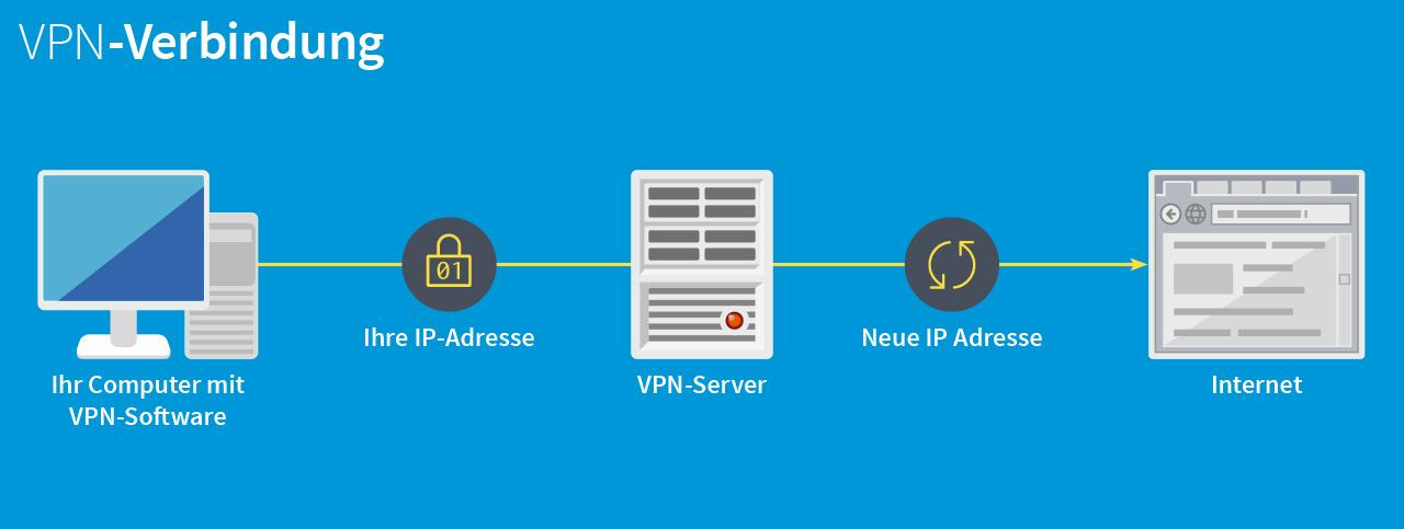 Infografik zur Funktionsweise eines VPNs