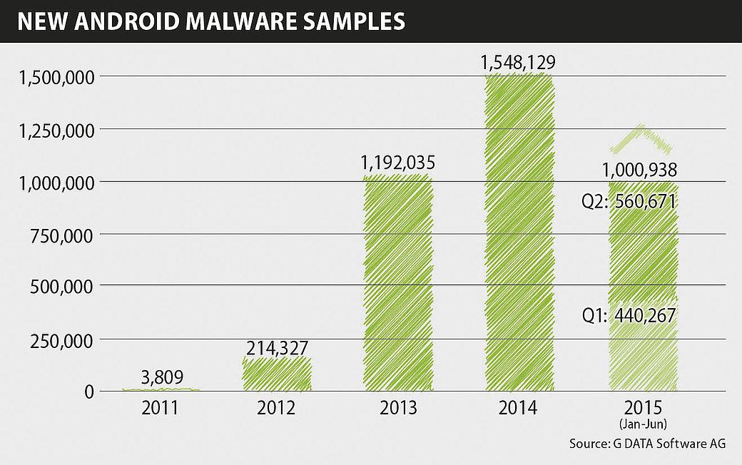 Nouveaux programmes malveillants sur Android
