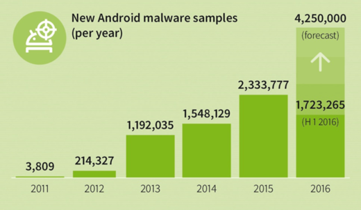 GDATA MALWARE MOBILE REPORT