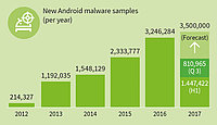 Threat level for Android is on the rise
