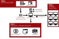 Ransomware: Lecciones del pasado para afrontar el futuro con máxima seguridad