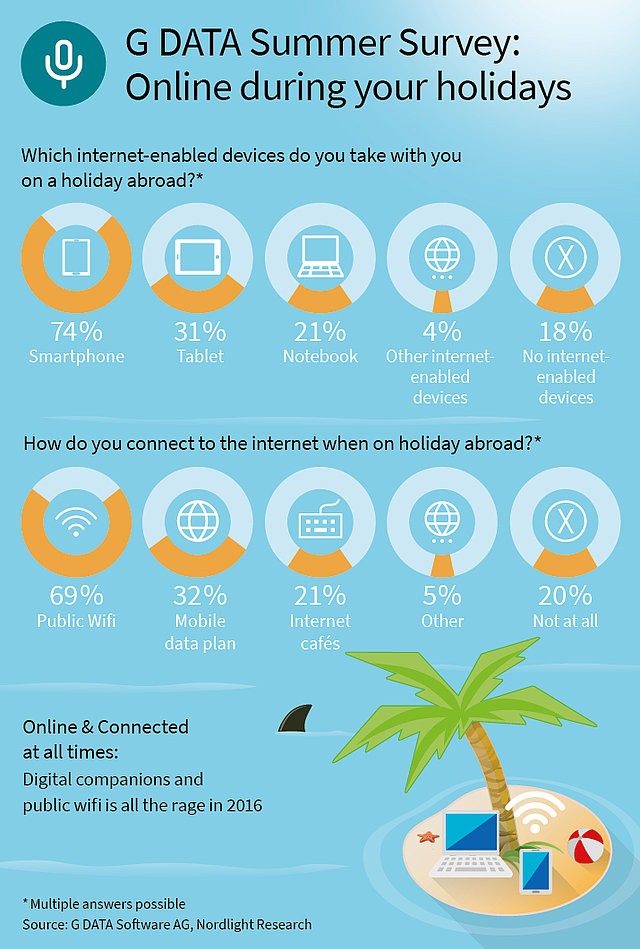 G DATA holiday survey 2016