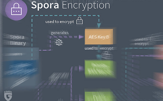 Spora - the Shortcut Worm that is also a Ransomware