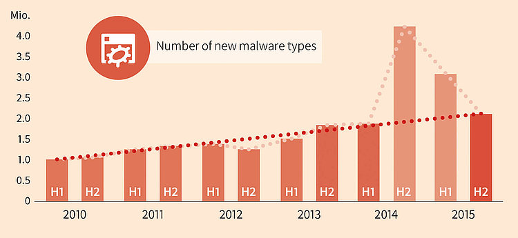 Diagram: Number of new malware types