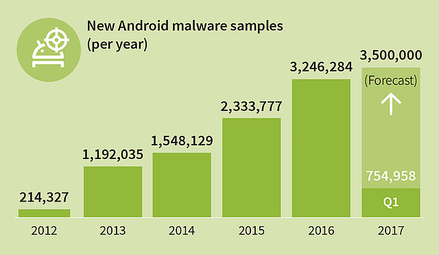 [Translate to United States:] The number of mobile malware samples rises constantly.