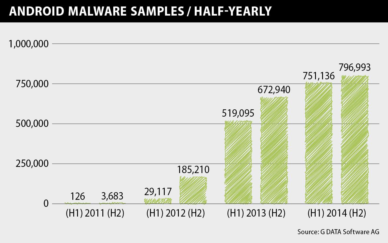 Mobile Report : plus de 4500 nouveaux fichiers malveillants chaque jour sur Android