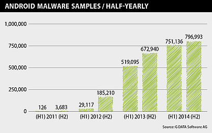 Evolution des malware ciblant Android depuis 2011