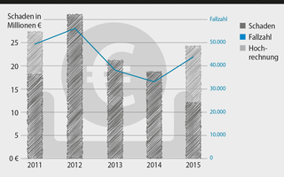G Data Malware Report Januar – Juni 2015