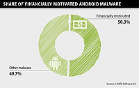 Over 50 percent of Android malware targets financial transactions