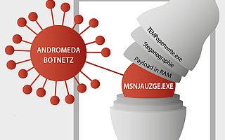 Botnet Andromeda/Gamarue ist wieder im Anmarsch