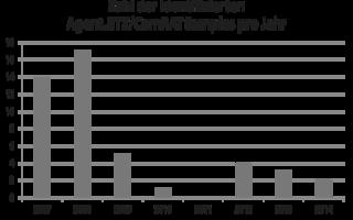 Weiterentwicklung anspruchsvoller Spyware: von Agent.BTZ zu ComRAT