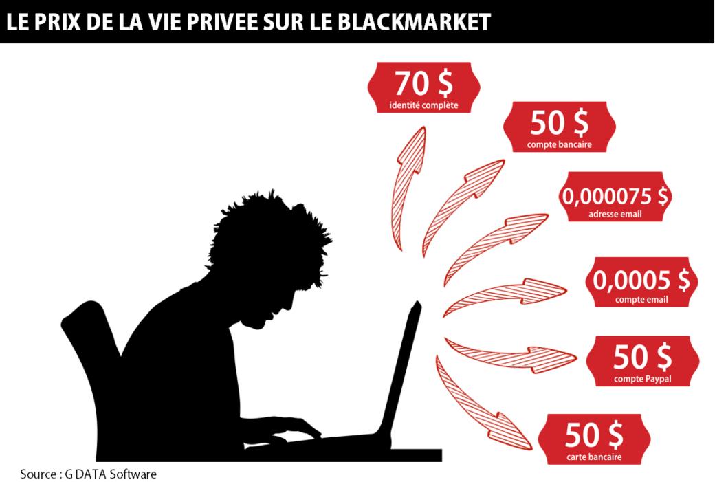 Etude G DATA : le prix des données confidentielles