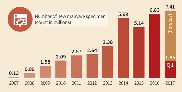 Nouveaux types de malware - Infographie G DATA