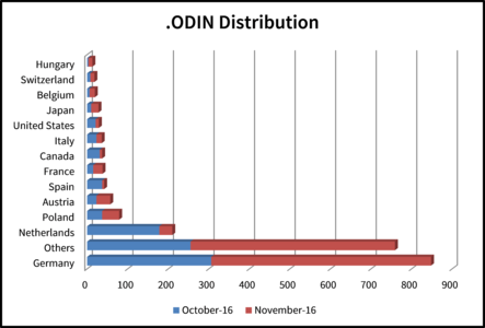 Statistics: Distribution of .ODIN in October and November 2016