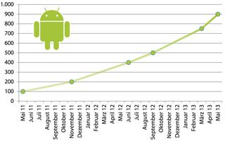 Android-Schadcode-Barometer steht auf Sturm