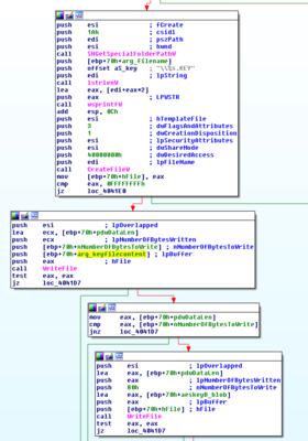 Screenshot taken with IDA, code that writes the .KEY file