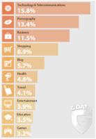 Los sitios web sobre tecnología, más peligrosos que los pornográficos