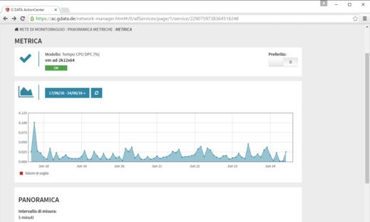 Schermata di G DATA ActionCenter – Valutazione delle metriche