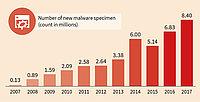 Más de 8,4 millones de nuevos programas maliciosos en 2017