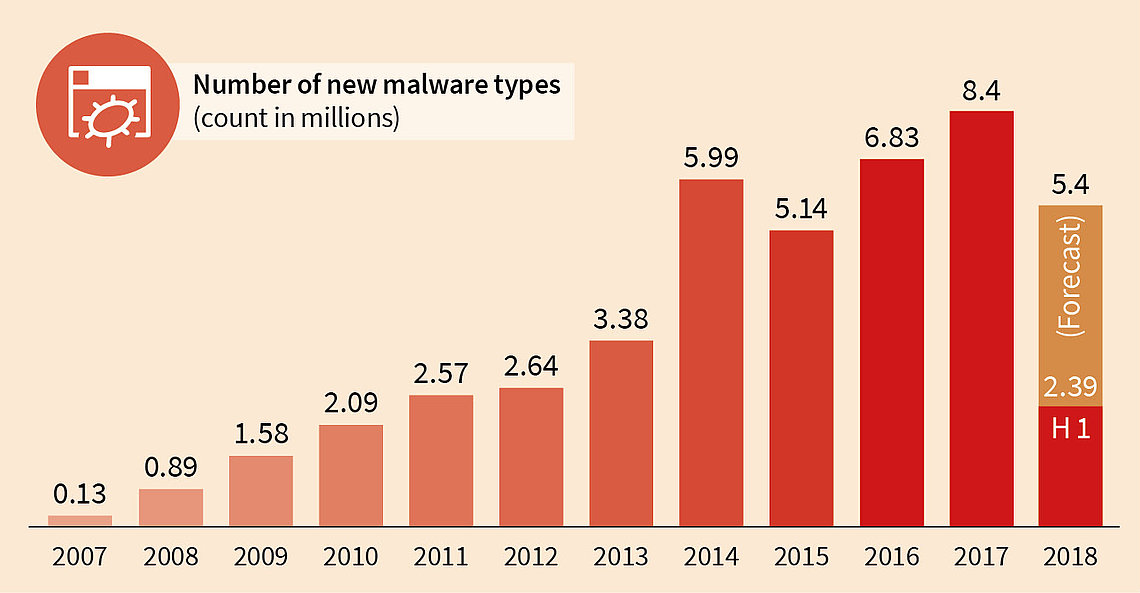 New Malware-types found by G DATA, by year