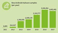Android : un système prisé par les cybercriminels