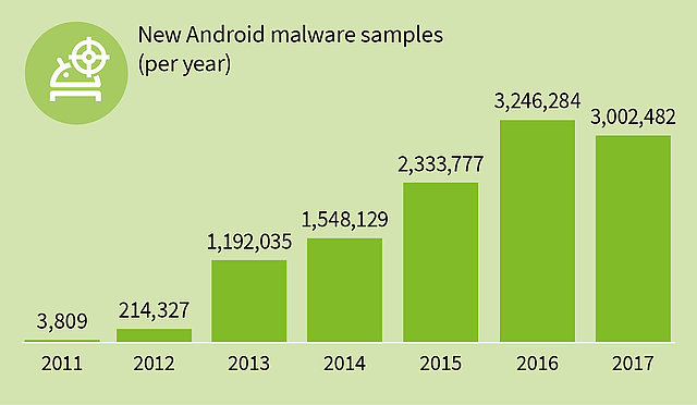 G DATA Infographic Malware Android