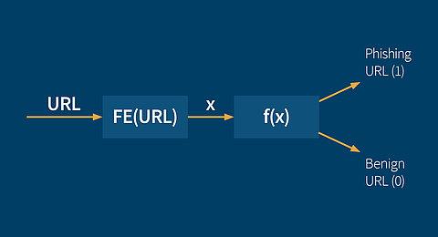 Processing Formel