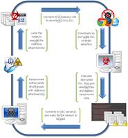 Llega Odín, la nueva versión del ransomware Locky