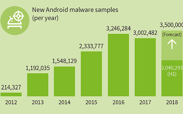 A new malware every 7 seconds