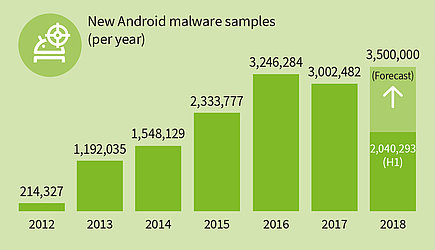 Malware figures for Android rise rapidly