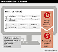 Infographique G DATA : l'écosystème cybercriminel