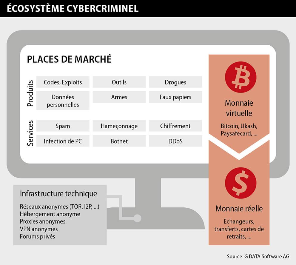 L'écosystème cybercriminel par G DATA